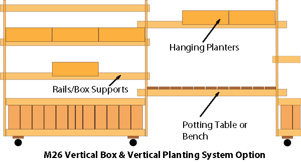 Vertical Planter Support System with Potting Table and Bench